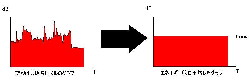 エネルギー平均の考え方